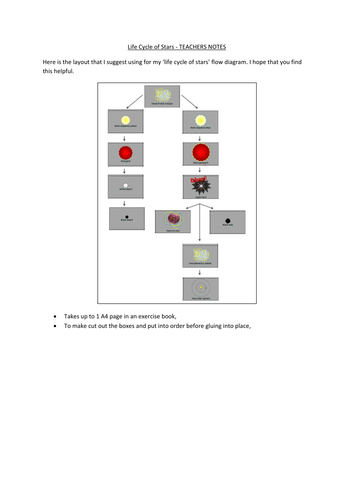 The Life Cycle Of Stars Flow Diagram By Bee95 Teaching Resources Tes