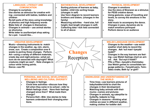 Mid Term Plan and Thematic Plan - Changes