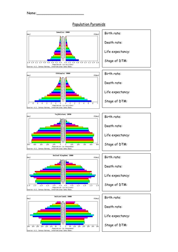 population pyramids worksheet by tandrews11 teaching resources tes. Black Bedroom Furniture Sets. Home Design Ideas