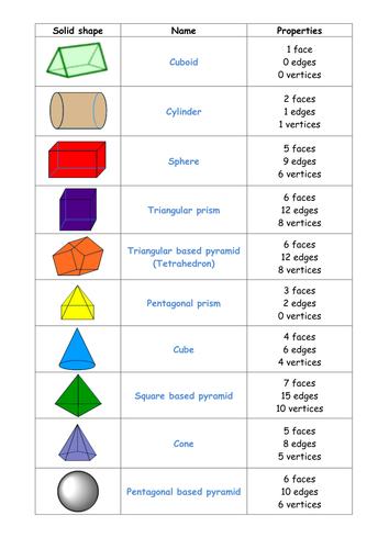 2d And 3d Shapes Worksheets Ks2 Proga Info