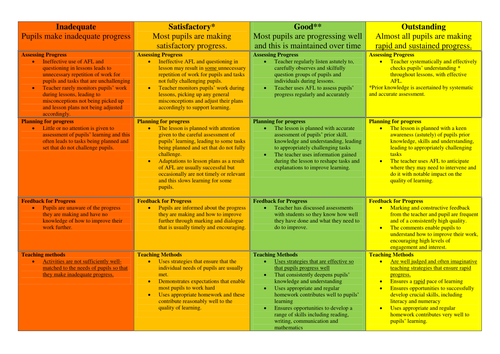 OFSTED 2012 observation Criteria