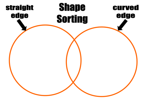 Shape Sorting Venn Diagram By Kmed2020 Teaching Resources Tes