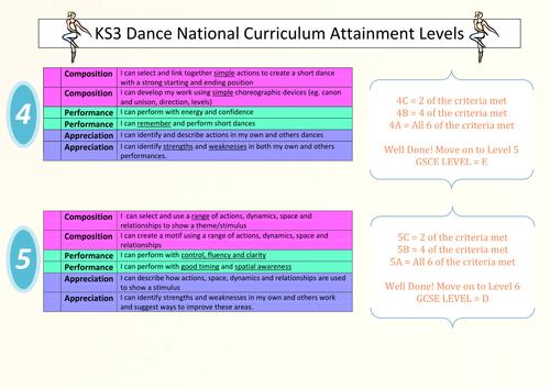 KS3 Dance Assessment Criteria