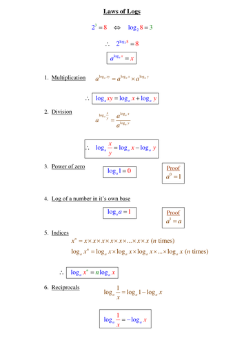 Laws Of Logarithms By Phildb Teaching Resources Tes