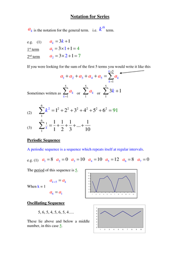 What Are Sigma Notation In Series By Phildb Teaching Resources Tes