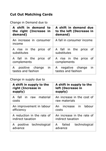 Demand And Supply Shifts Matching Cards By James Abela
