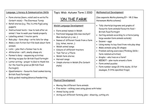 'On the Farm' topic web (cross-curricular) KS1