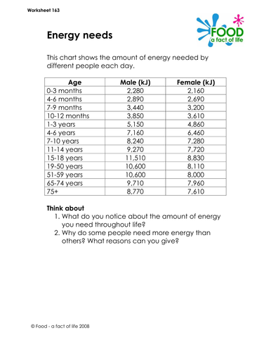 Healthy Eating - Energy Needs Worksheet by foodafactoflife ...