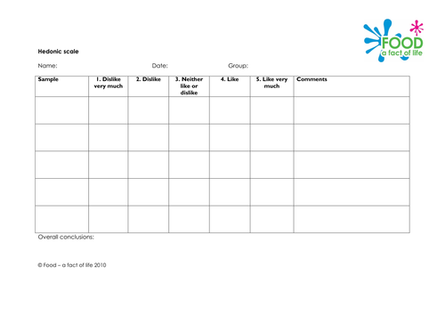 Sensory Evaluation - Hedonic Scale Worksheet. by ...