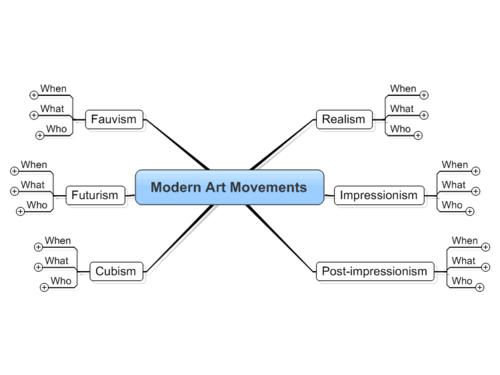 Mind Map - Modern Art Movements