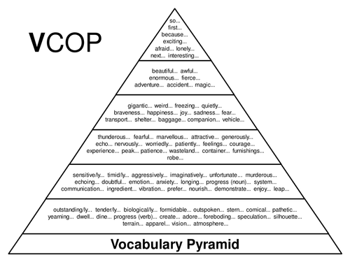 vcop pyramid by mrcarter78 teaching resources tes. Black Bedroom Furniture Sets. Home Design Ideas