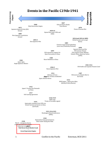 Conflict in the Pacific - World War Two Timeline by