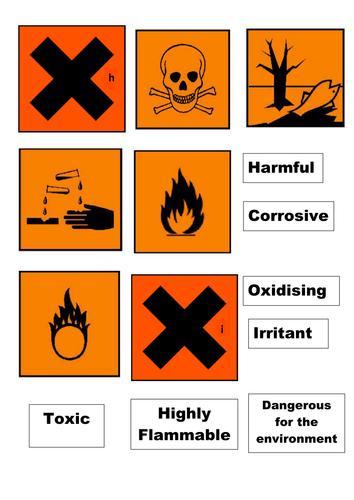 Hazard symbol card sort by jimmylittlewing - Teaching ...