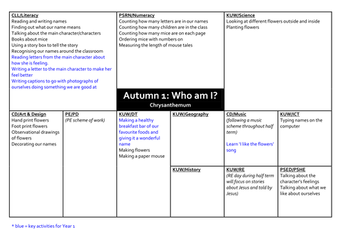 Half Termly Topics - Reception
