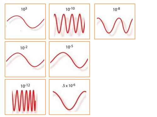 P1 Electromagnetic Spectrum Card Sort.