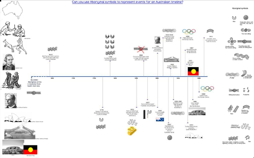 australian history timeline by smileey teaching resources tes