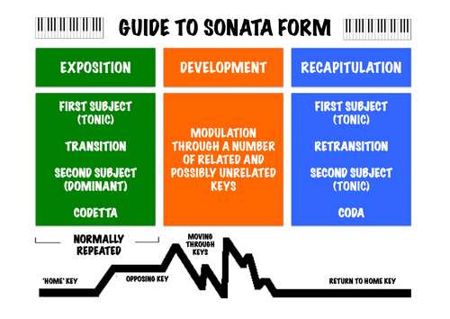 sonata form diagram sonata form diagram