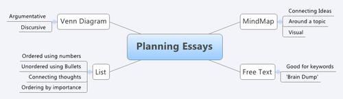 Essay & Story Planning Tools