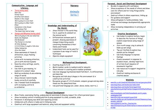 Animals Early Years Medium Term Plan By Carly24 Teaching