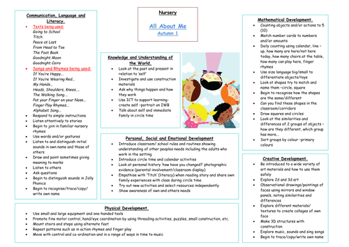 All about me planning for EYFS – All About Me Worksheet Middle School