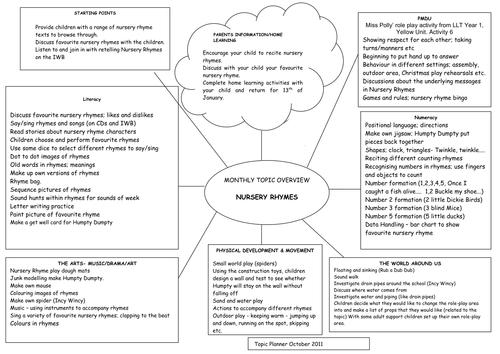 Cross Curricular Planning: Nursery Rhymes
