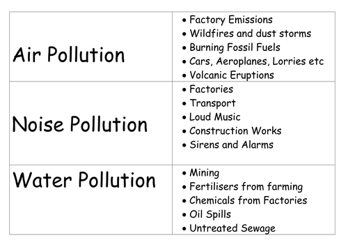 Pollution Types Activity for all abilities and EAL by vbrant – Pollution Worksheets