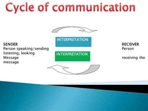 BTEC - Childcare - Cycle of Communication