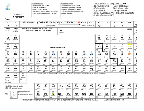 super periodic table by sk8erboi323 teaching resources tes - Annotated Periodic Table A Level