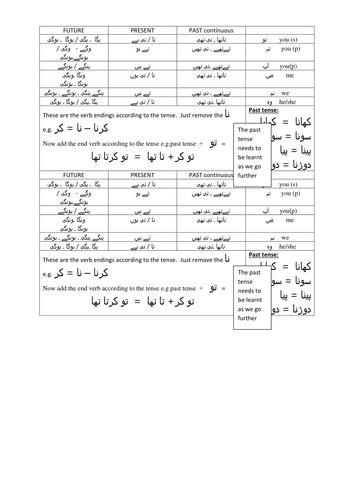 Urdu foundation rules and grammar for GCSE Urdu by suleman ...
