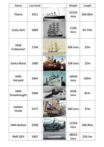 titanic resources maths by kyliew52 teaching resources tes. Black Bedroom Furniture Sets. Home Design Ideas