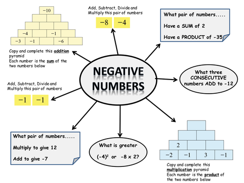 Negative Number Pyramids by MrBartonMaths Teaching Resources TES – Addition Pyramid Worksheets