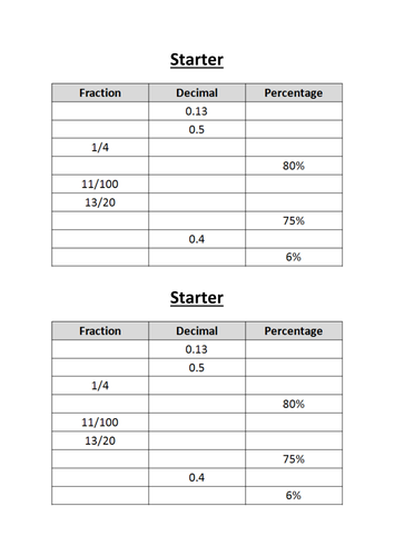 Worksheets Repeating Decimals To Fractions Worksheet converting fractions to from recurring decimals by whidds teaching resources tes