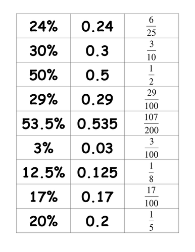 Fractions Decimals Amp Percentages Card Match By