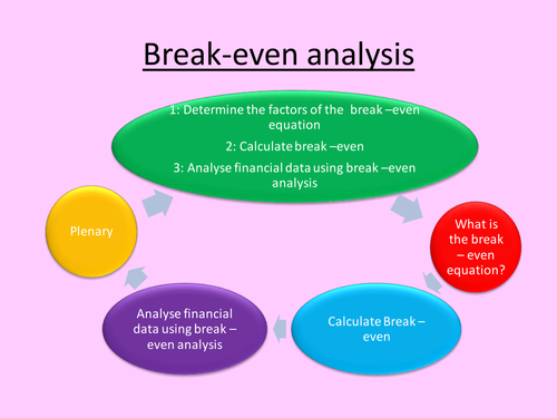 how to find out the breakeven point in a graph