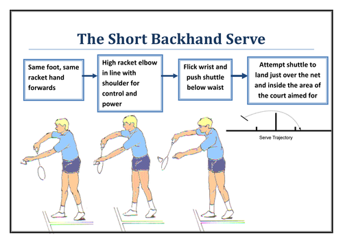 Badminton Serve Resource Cards By Neilthomas89 Teaching