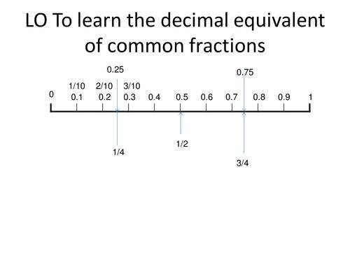 Decimal fraction equivalent number line by rubyshula Teaching – Equivalent Decimals Worksheet