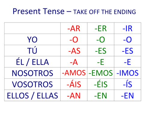 Spanish verb endings