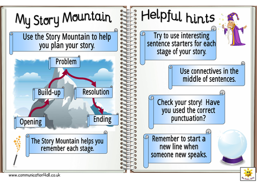 Story Mountain Resource Collection By Bevevans22