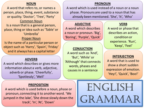 English Grammar | Teaching Resources