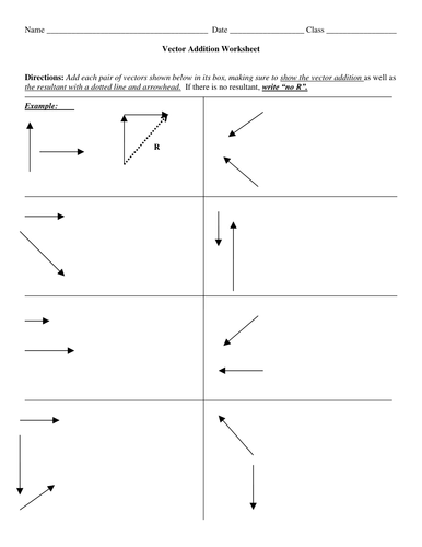Vectors And The Addition Of Vectors By Schoolphysics