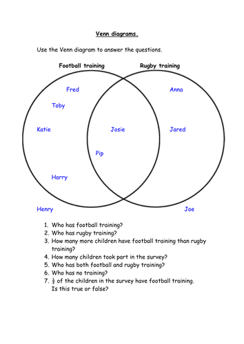 Venn Diagram Answering Questions By Lcdixon88 Teaching