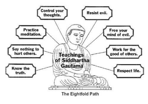Buddhism The Eight Fold Path by hannahball297 Teaching – Buddhism Worksheets