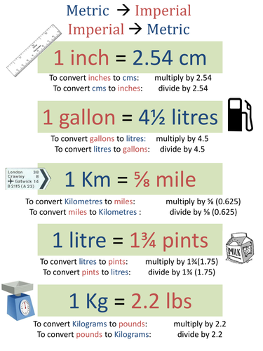Ks3 Gcse Metric Imperial Conversions Poster By Paulcollins