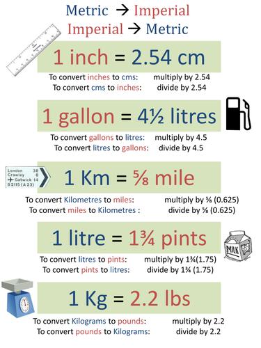 KS3 / GCSE Metric / Imperial Conversions Poster