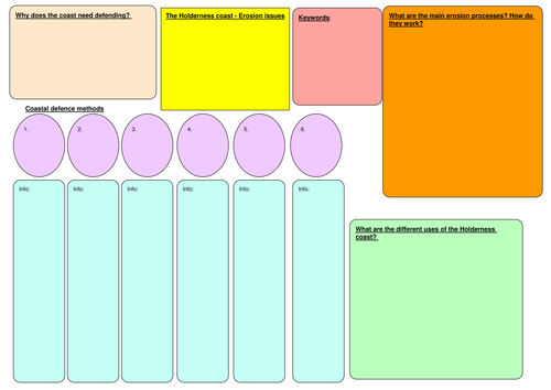 revision/assessment help sheet for coasts