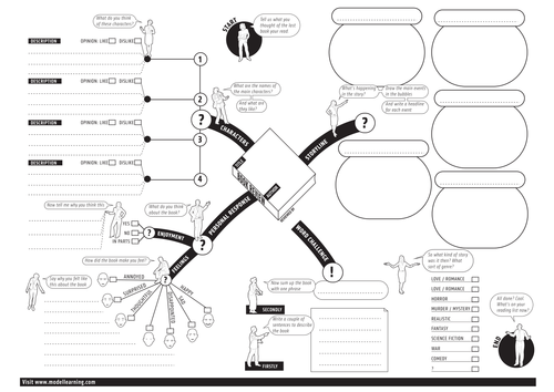 Book review mind map by hjames4 teaching resources tes maxwellsz