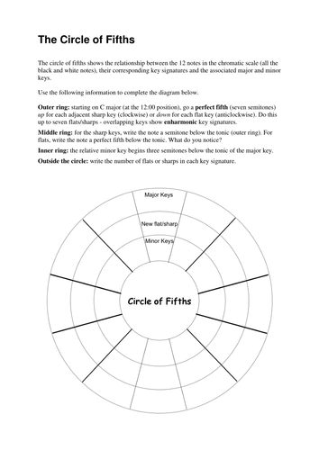 Music Theory - The Circle of Fifths Worksheet by underworld9202 ...