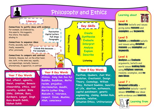 Literacy Placemat KS3