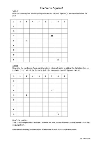 The Vedic Square - Worksheet