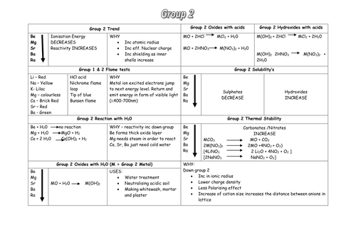 Worksheet electronic config and atomic structure by yoconnor93 – Worksheet Periodic Table Trends